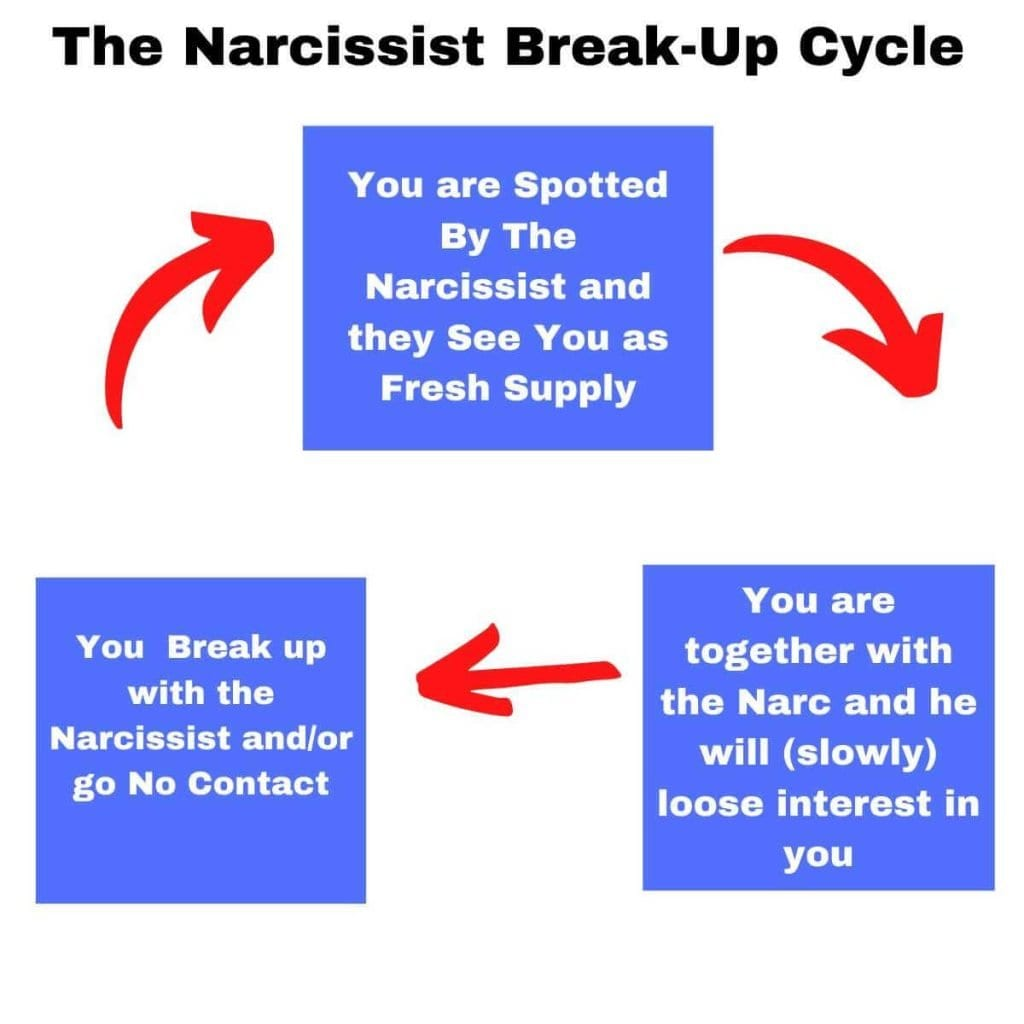 The Narcissist Break Up Cycle